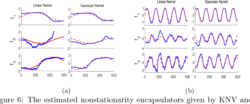 Figure 6: The estimated nonstationarity encapsulators given by KNV and the corresponding changing parameters f1, f2, and f3 in causal models P (V1), (V 2, V 3)→ V4, and V3 → V5, tested on both linear kernel and Gaussian kernel for k2 in KNV. The blue solid line represents the recovered signal, while the red dashed line represents the true signal. (a) For the setting w = 5 and N = 600. (b) w = 30 and N = 600.