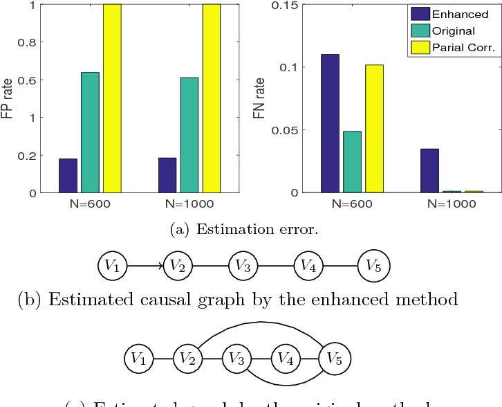 Figure 8: (a) The estimation error, FP rate and FN rate, derived from our enhanced constraint-based method, the original constraint-based method with KCI and the partial correlation test. (b,c) The estimated causal graph by the our approach and the original constraint-based one.