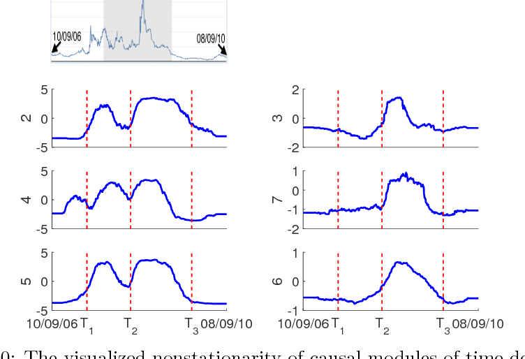 Figure 10: The visualized nonstationarity of causal modules of time-dependent stock returns as well as the curve of the TED spread over the same period. Top: Curve of the TED spread shown for comparison. Bottom: Visualized nonstationarity of causal modules for stocks 2, 3, 4, 5, 6, and 7, where T1, T2, and T3 stand for 07/16/2007, 06/30/2008, and 02/11/2009, respectively. We can see that the nonstationary components of root causes, 2, 4, and 5, share the similar variability with change points around T1, T2, and T3. The nonstationary components of 3, 6, and 7 have change points only around T2 and T3.