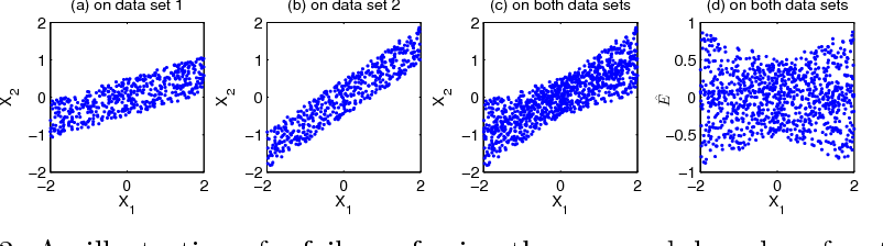 Figure 2: An illustration of a failure of using the approach based on functional causal models for causal direction determination when the causal model changes. (a) Scatter plot of V1 and V2 on dataset 1. (b) That on dataset 2. (c) That on merged data (both datasets). (d) The scatter plot of V1 and the estimated regression residual on merged data.