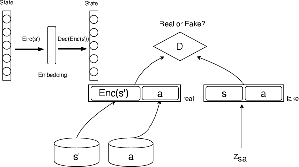 Figure 1 for Guided Dialog Policy Learning without Adversarial Learning in the Loop
