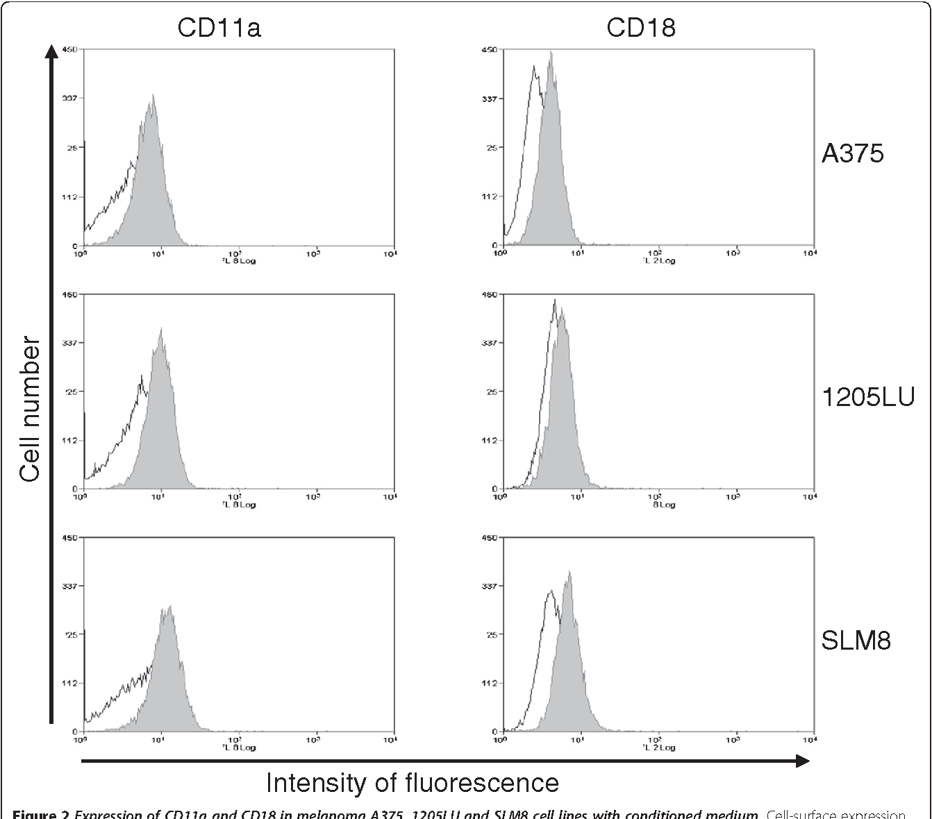 Figure 2 Expression of CD11a and CD18 in melanoma A375, 1205LU and SLM8 cell lines with conditioned medium. Cell-surface expression of CD11a and CD18 on indicated melanoma cell lines treated for 24 hrs with HUVEC conditioned medium was analyzed by flow cytometry. Isotypic controls are represented as empty histograms and specific antibody-labelling is displayed as shaded histograms. Histograms obtained with cells incubated with FCS-complete medium and labeled with specific antibodies, which overlap with the isotypic control are not shown. Data from obtained with 3 independent experiments.