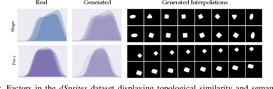 Figure 1 for Evaluating the Disentanglement of Deep Generative Models through Manifold Topology