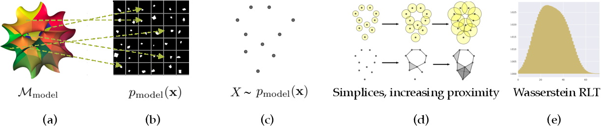Figure 3 for Evaluating the Disentanglement of Deep Generative Models through Manifold Topology