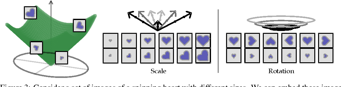 Figure 4 for Evaluating the Disentanglement of Deep Generative Models through Manifold Topology