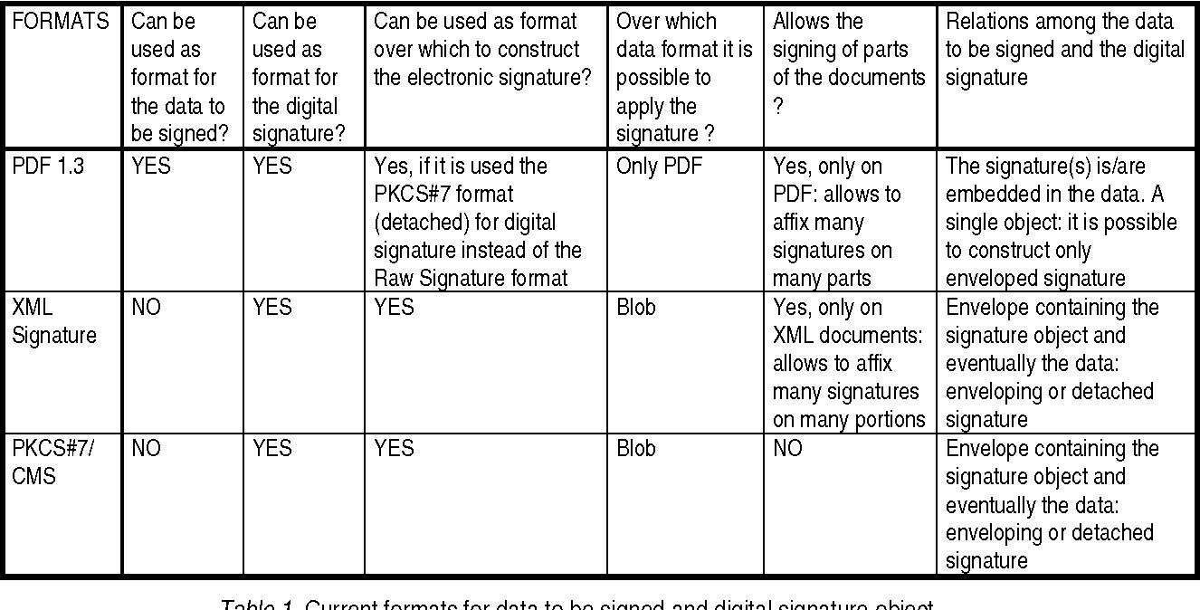 Towards concrete application of electronic signature - Semantic Scholar