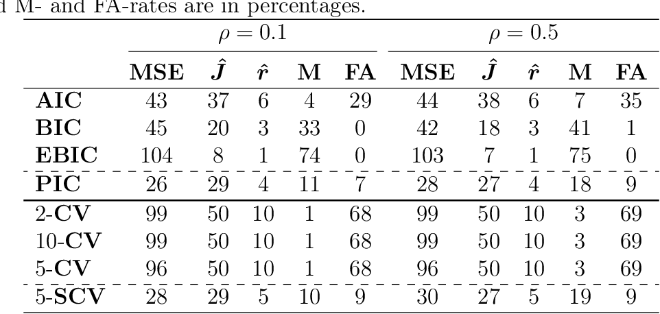 Figure 2 for On Cross-validation for Sparse Reduced Rank Regression