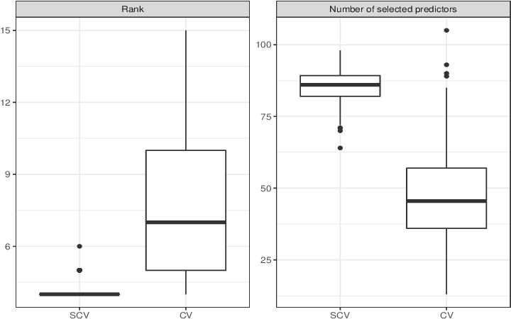 Figure 4 for On Cross-validation for Sparse Reduced Rank Regression