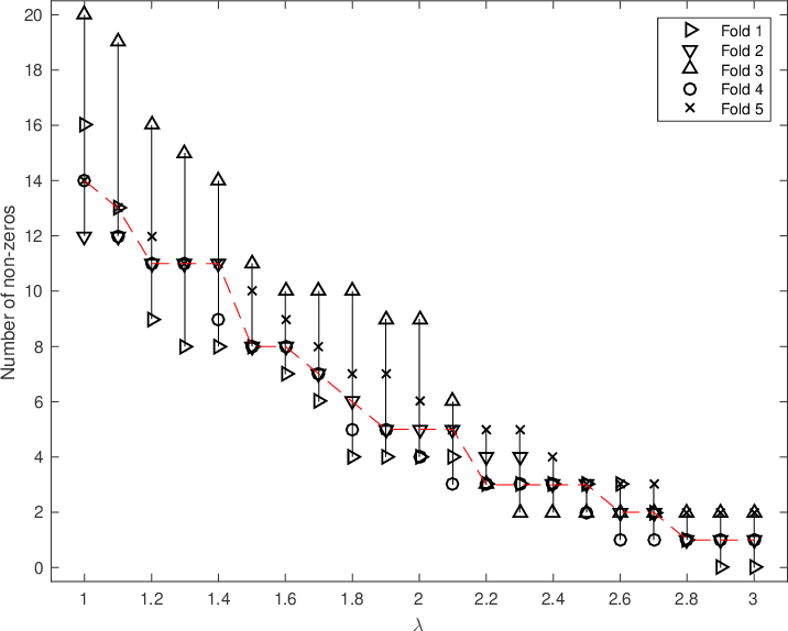 Figure 1 for On Cross-validation for Sparse Reduced Rank Regression