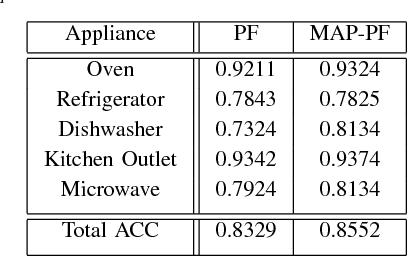 Appliance Load Disaggregation Based On Maximum A Posterior Particle