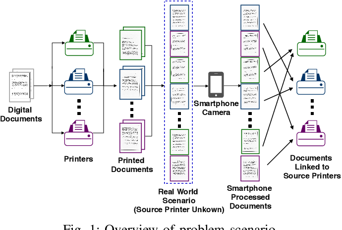 Figure 1 for Source Printer Identification from Document Images Acquired using Smartphone