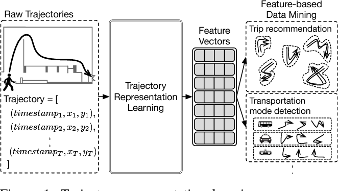 Figure 1 for Representation Learning of Pedestrian Trajectories Using Actor-Critic Sequence-to-Sequence Autoencoder