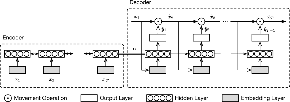 Figure 3 for Representation Learning of Pedestrian Trajectories Using Actor-Critic Sequence-to-Sequence Autoencoder