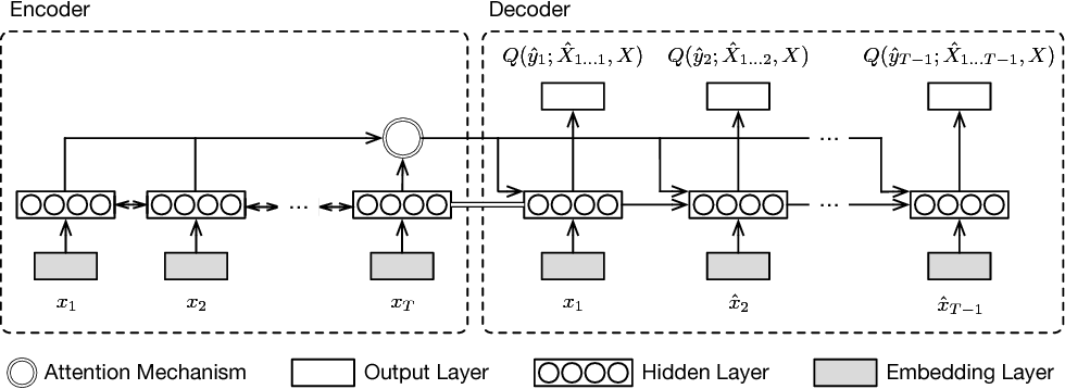 Figure 4 for Representation Learning of Pedestrian Trajectories Using Actor-Critic Sequence-to-Sequence Autoencoder
