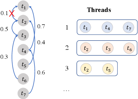Figure 3 for Multi-turn Response Selection using Dialogue Dependency Relations