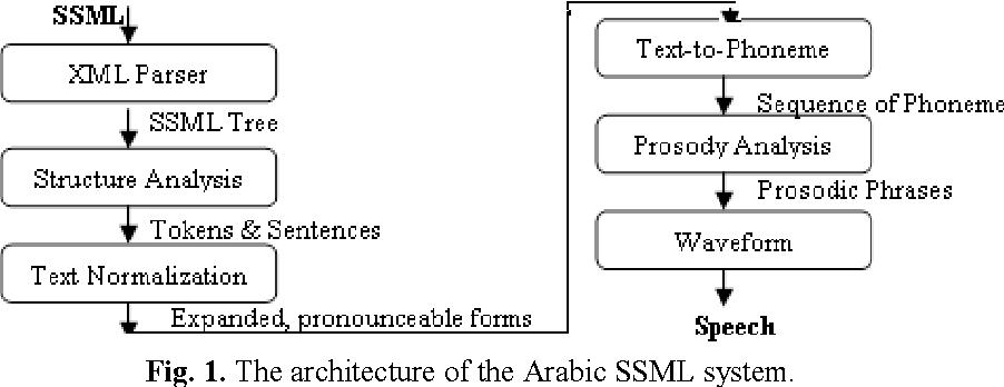 SSML for Arabic Language - Semantic Scholar