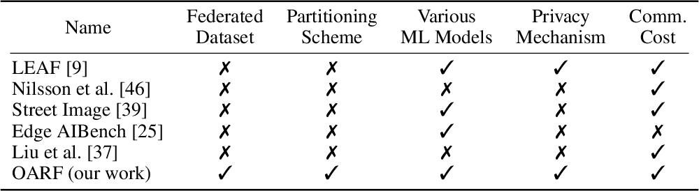 Figure 1 for The OARF Benchmark Suite: Characterization and Implications for Federated Learning Systems