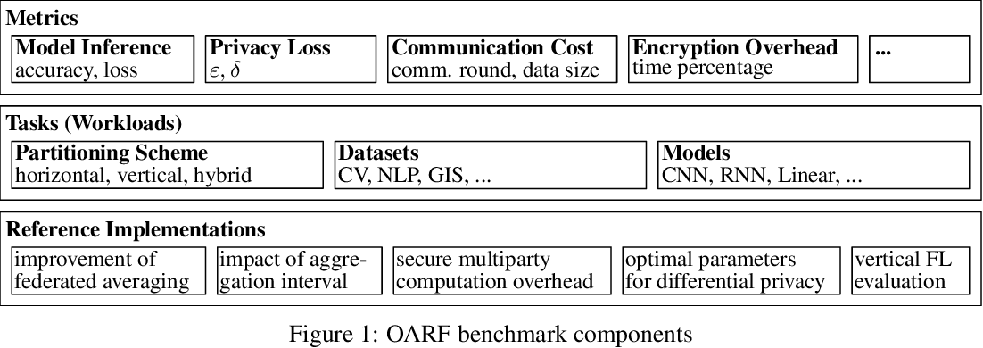 Figure 2 for The OARF Benchmark Suite: Characterization and Implications for Federated Learning Systems