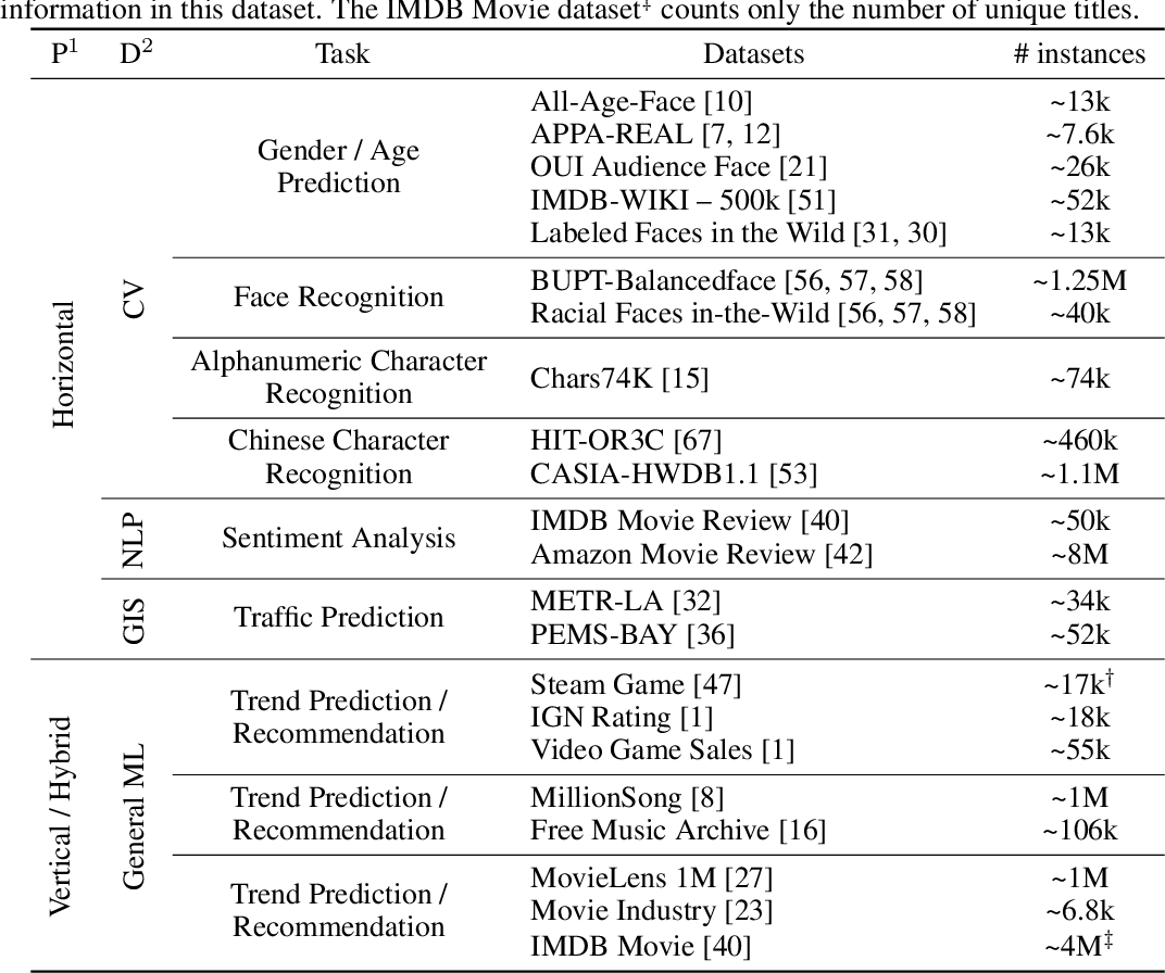 Figure 3 for The OARF Benchmark Suite: Characterization and Implications for Federated Learning Systems