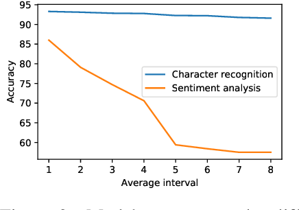 Figure 4 for The OARF Benchmark Suite: Characterization and Implications for Federated Learning Systems