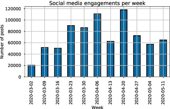 Figure 2 for Extracting and categorising the reactions to COVID-19 by the South African public -- A social media study