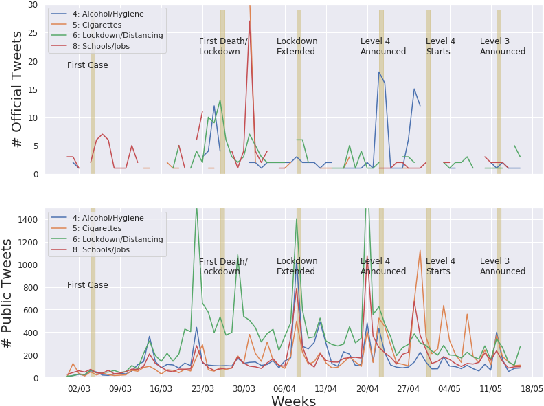 Figure 4 for Extracting and categorising the reactions to COVID-19 by the South African public -- A social media study