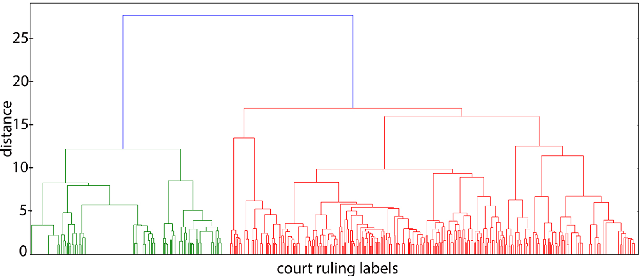 Figure 2 for Predicting the Law Area and Decisions of French Supreme Court Cases