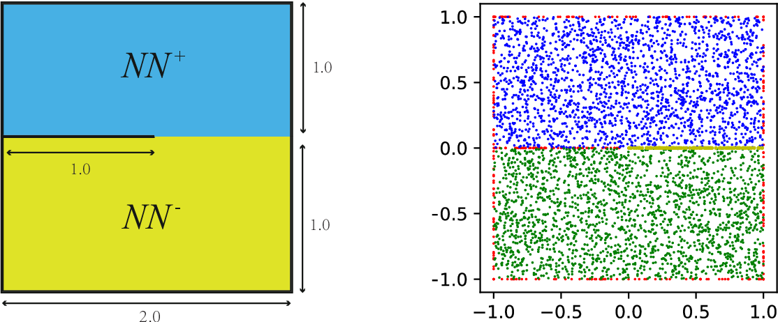 Figure 4 for CENN: Conservative energy method based on neural network with subdomains for solving heterogeneous problems involving complex geometries