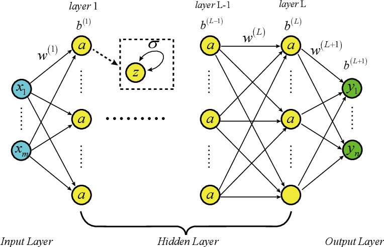 Figure 1 for CENN: Conservative energy method based on neural network with subdomains for solving heterogeneous problems involving complex geometries