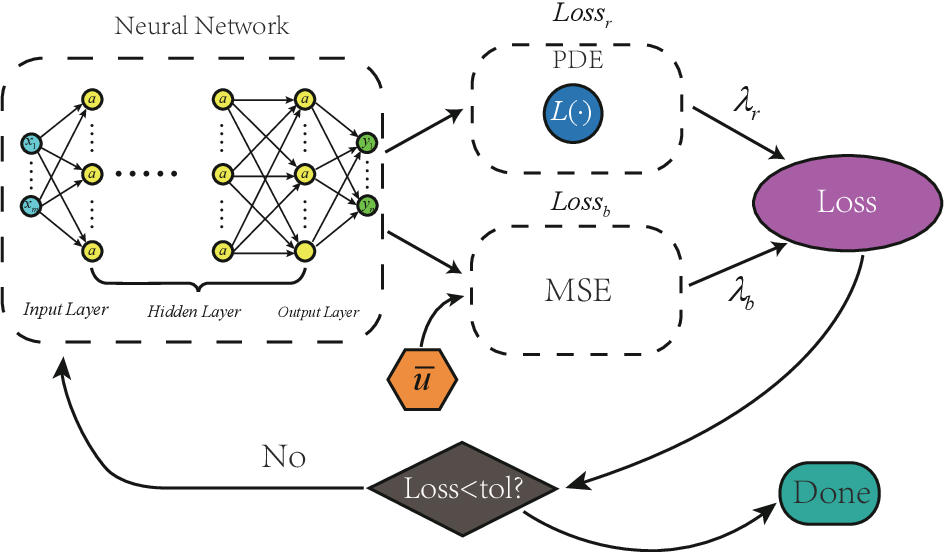 Figure 2 for CENN: Conservative energy method based on neural network with subdomains for solving heterogeneous problems involving complex geometries