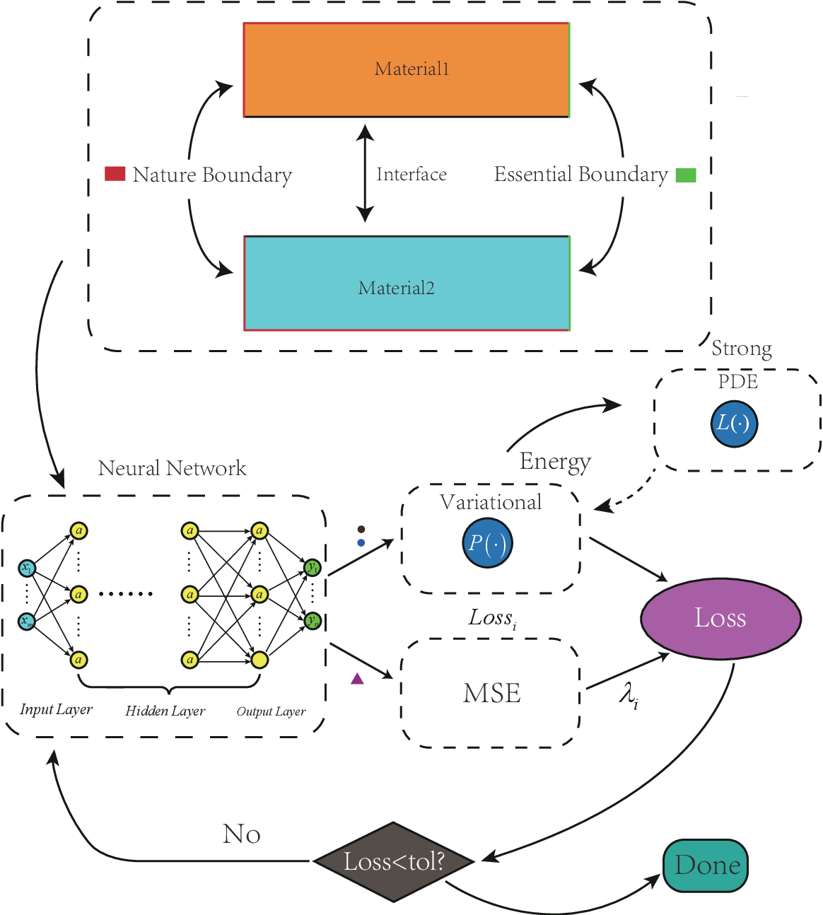 Figure 3 for CENN: Conservative energy method based on neural network with subdomains for solving heterogeneous problems involving complex geometries