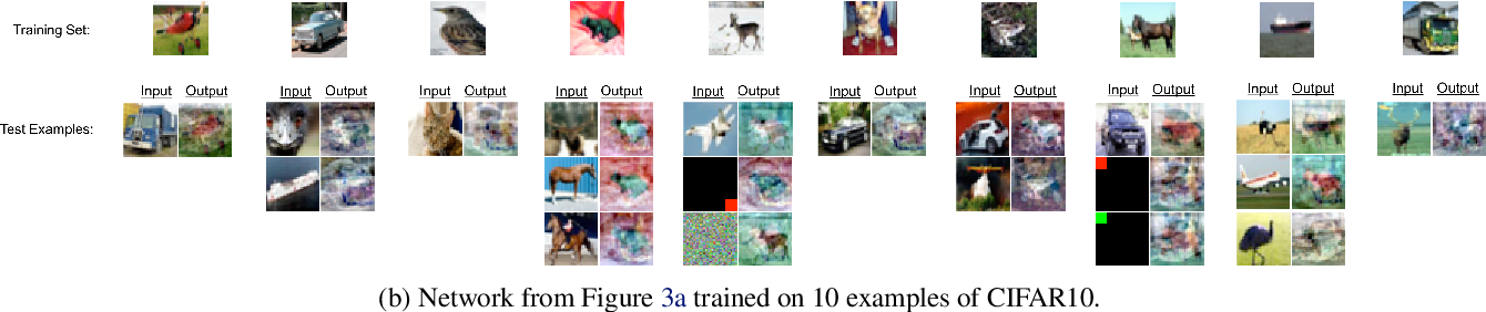 Figure 3 for Downsampling leads to Image Memorization in Convolutional Autoencoders