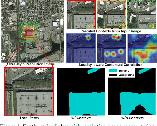 Figure 1 for From Contexts to Locality: Ultra-high Resolution Image Segmentation via Locality-aware Contextual Correlation