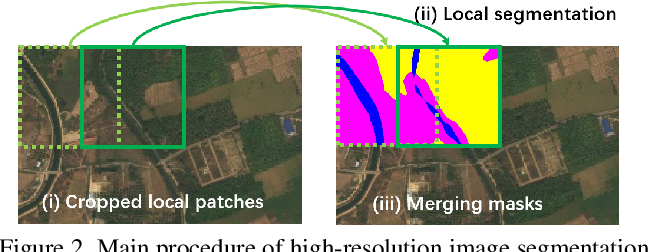 Figure 3 for From Contexts to Locality: Ultra-high Resolution Image Segmentation via Locality-aware Contextual Correlation