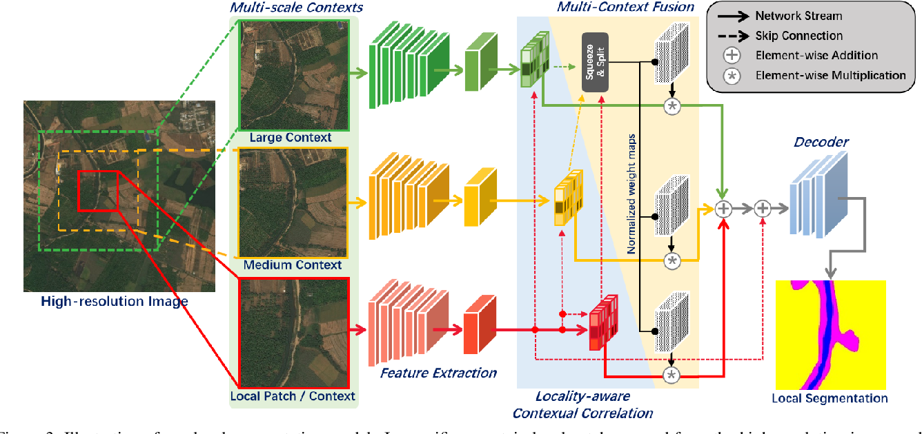 Figure 4 for From Contexts to Locality: Ultra-high Resolution Image Segmentation via Locality-aware Contextual Correlation