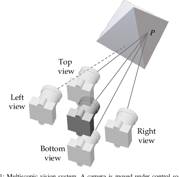 Figure 1 for MFuseNet: Robust Depth Estimation with Learned Multiscopic Fusion