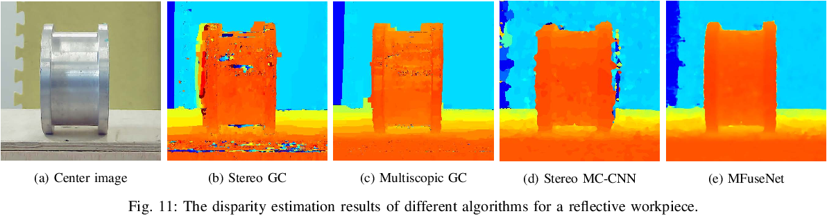 Figure 3 for MFuseNet: Robust Depth Estimation with Learned Multiscopic Fusion