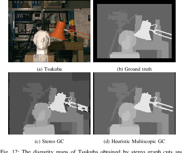 Figure 4 for MFuseNet: Robust Depth Estimation with Learned Multiscopic Fusion