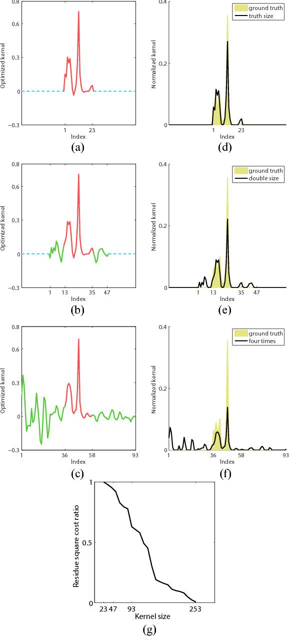 Figure 2 for Understanding kernel size in blind deconvolution