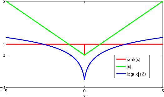 Figure 3 for Understanding kernel size in blind deconvolution