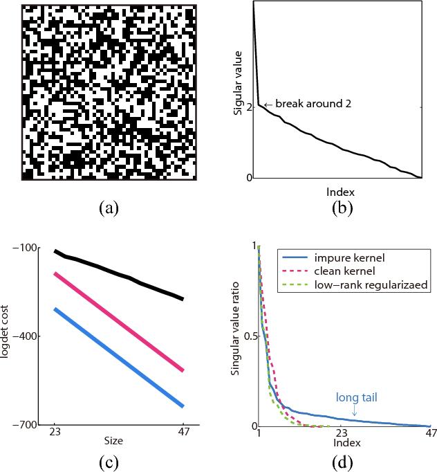 Figure 4 for Understanding kernel size in blind deconvolution