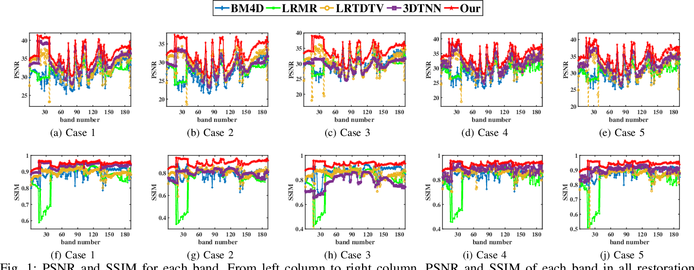 Figure 1 for Hyperspectral Image Restoration via Multi-mode and Double-weighted Tensor Nuclear Norm Minimization