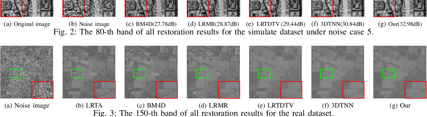 Figure 2 for Hyperspectral Image Restoration via Multi-mode and Double-weighted Tensor Nuclear Norm Minimization