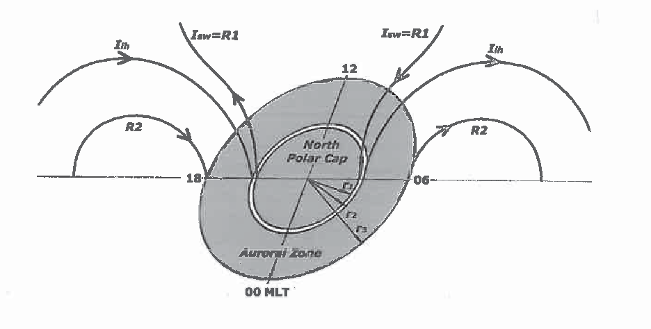 Figure 2. A sketch showing the solar wind Isw currents (going from/to the solar wind) and separated interhemispheric l;h currents (flowing at the outer boundary of the narrow ring of enhanced conductivity shown in white) in Northern winter hemisphere. The R2 currents at the auroral zone outer boundary are also shown. The ionospheric conductivity in the auroral zone is assumed to be much less than that in the opposite summer auroral zone. Note that in the case of separated Isw and l;h currents, the Rl currents are equal to solar wind currents IR1=Isw·