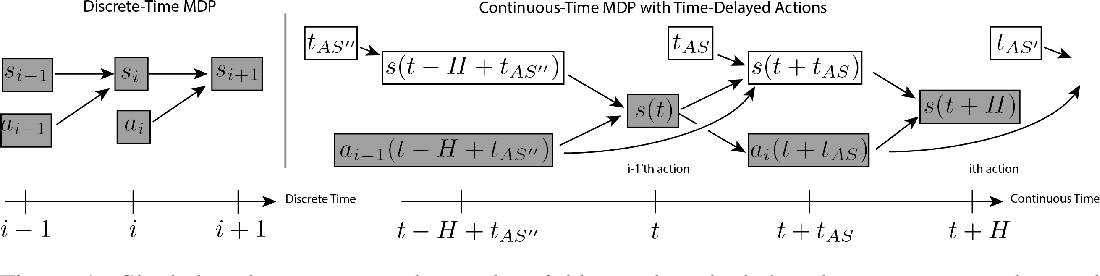 Figure 1 for Thinking While Moving: Deep Reinforcement Learning with Concurrent Control