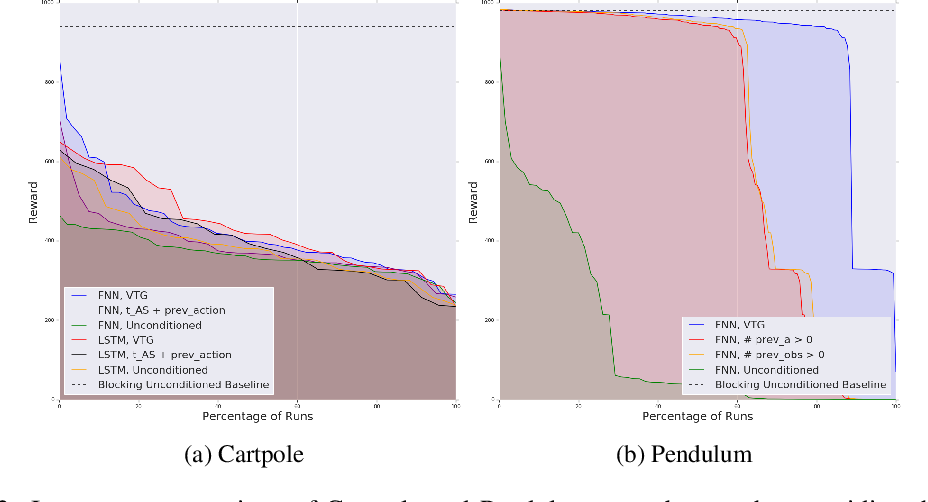 Figure 3 for Thinking While Moving: Deep Reinforcement Learning with Concurrent Control
