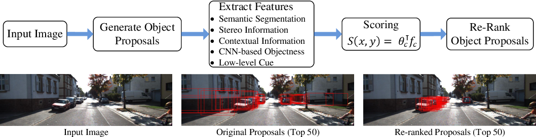 Figure 1 for Re-ranking Object Proposals for Object Detection in Automatic Driving