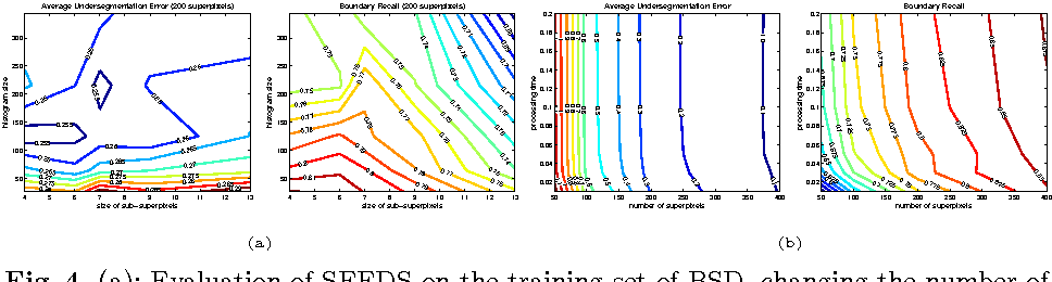 Figure 4 for SEEDS: Superpixels Extracted via Energy-Driven Sampling