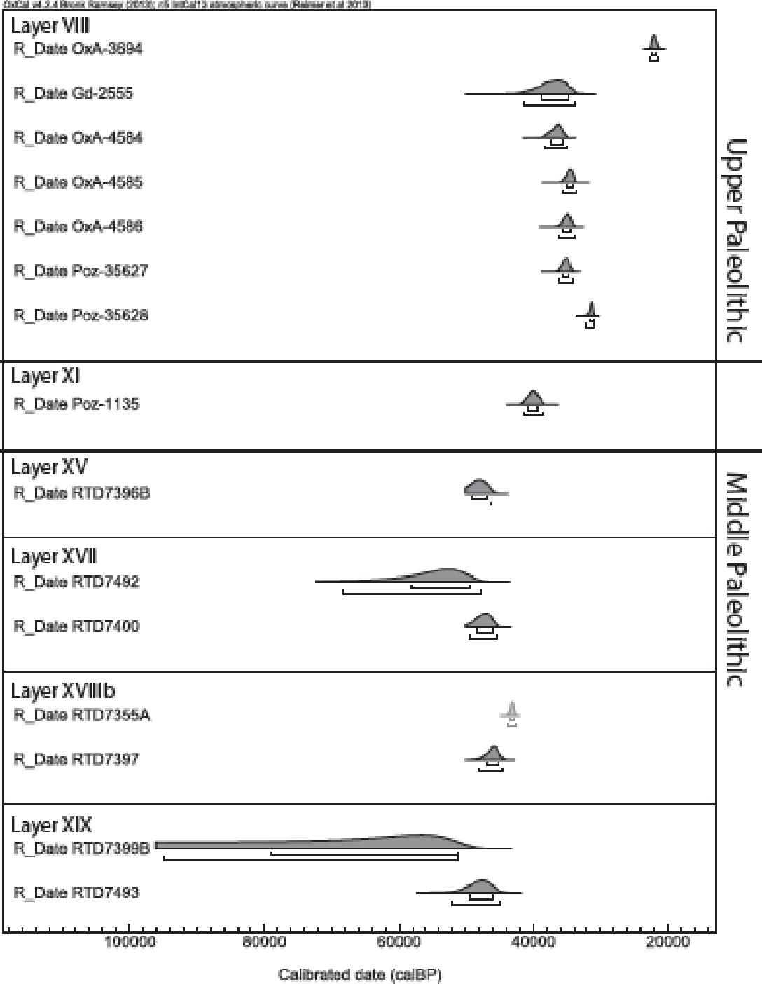 Radiocarbon dating ekvation