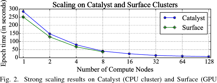 Figure 2 for Distinguishing between Normal and Cancer Cells Using Autoencoder Node Saliency